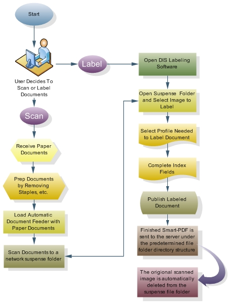 Document Imaging Workflow